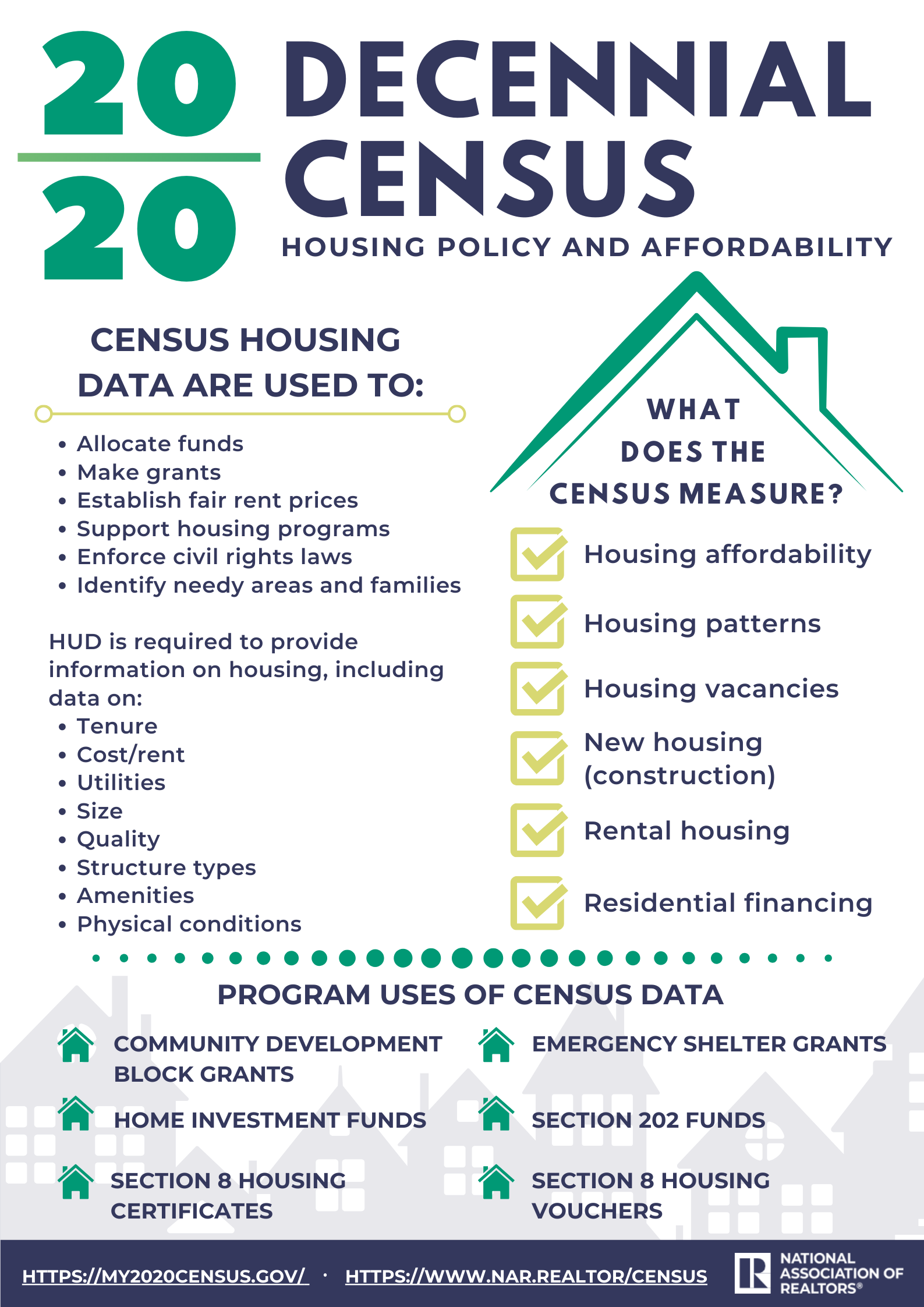 2020 NAR Census and Housing Infographic 1587w 2245h